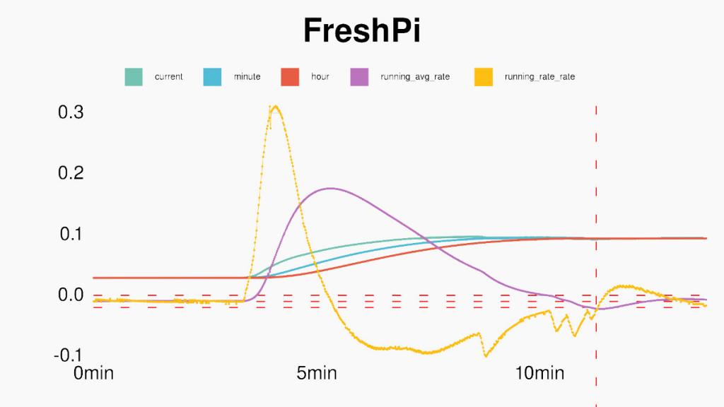 Sveža kava s FreshPi